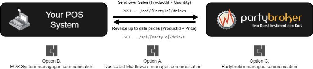 Partybroker POS Integration